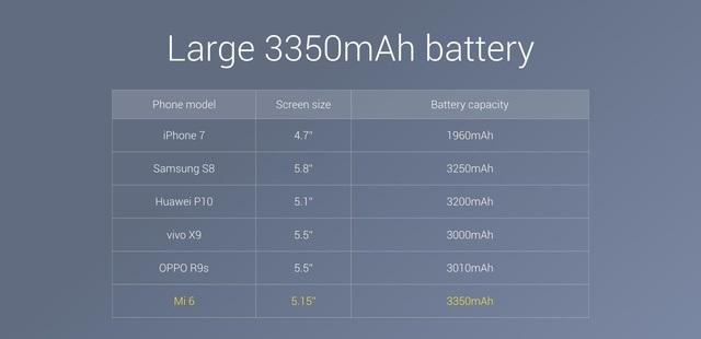 Pin Xiaomi Mi6