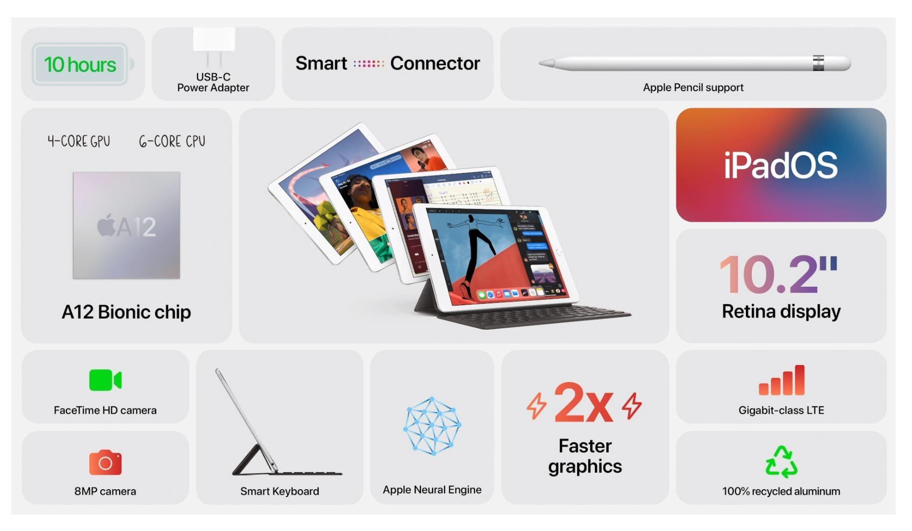 Tính năng ipad 10.2 inch 2020