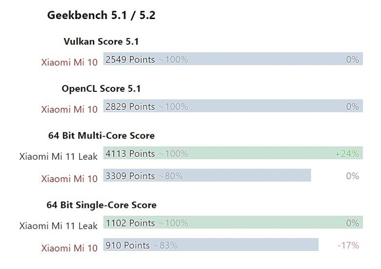 Điểm Geekbench của Xiaomi Mi 11