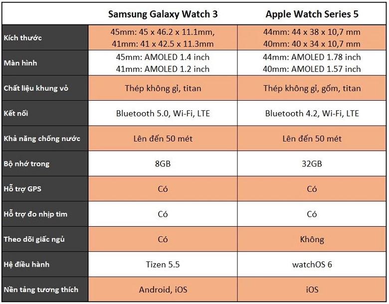 So sánh thông số Samsung Galaxy Watch 3 và Apple Watch Series 5