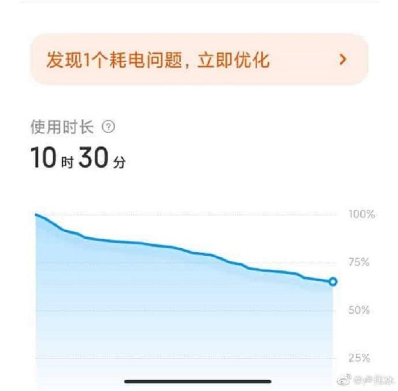 đánh giá thời lượng pin xiaomi redmi k40