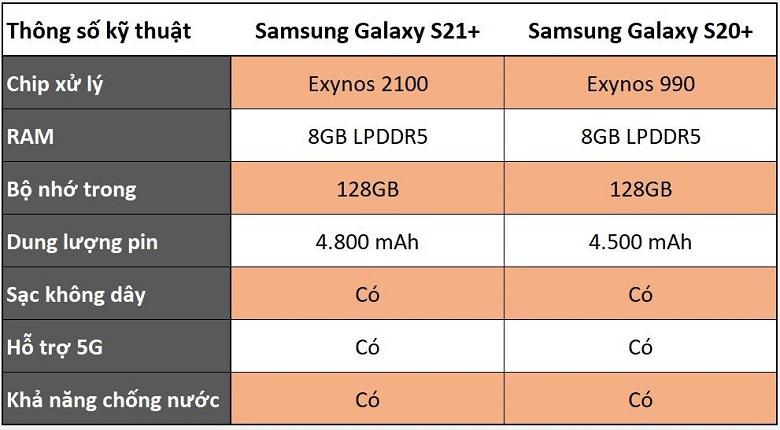 cáu hình Galaxy S21+ và Galaxy S20+