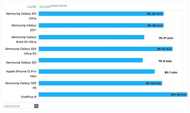 thời lượng chơi game trên bộ 3 Samsung Galaxy S21/ S21+/ S21 Ultra