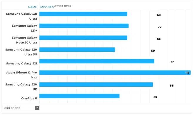 tốc độ sạc Samsung Galaxy S21/ S21+/ S21 Ultra