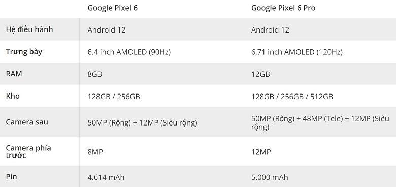 cấu hình Google Pixel 6 và 6 Pro
