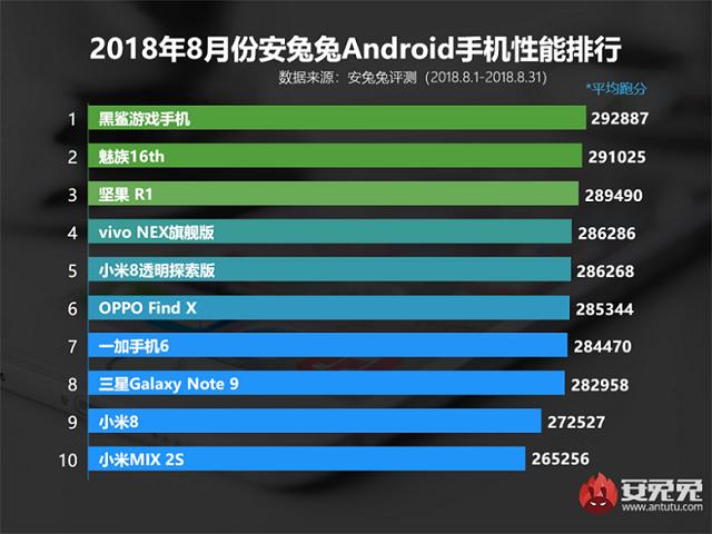 smartphone Android có điểm An Tu Tu mạnh nhất tháng 8/2018