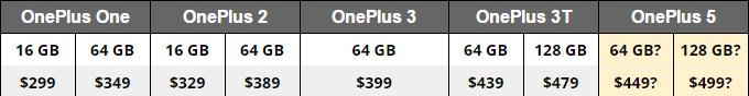 Giá bán dự kiến của OnePlus 5
