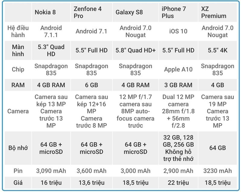 Nokia 8, đọ cấu hình, giá cùng Zenfone 4 Pro