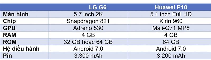 So sánh LG G6 và Huawei P10: Cấu hình