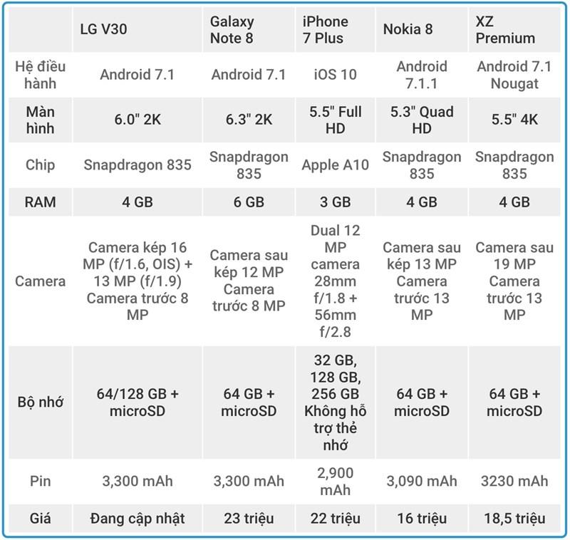 LG V30 đọ cấu hình cùng Samsung Galaxy Note 8, iPhone 7 Plus, Nokia 8, XZ Premium