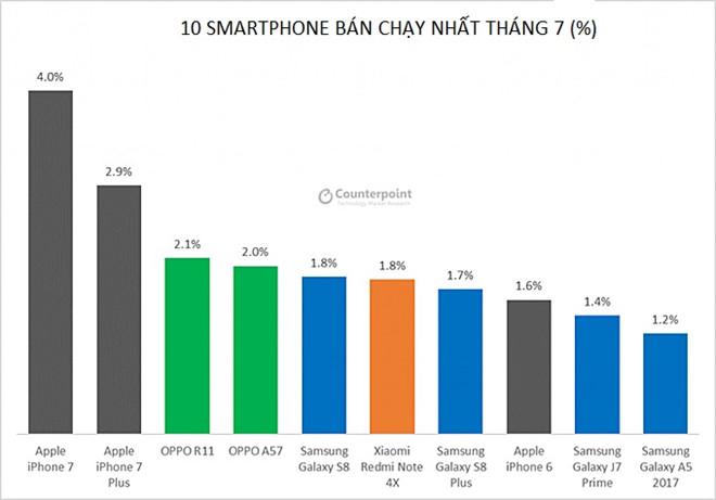 smartphone bán chạy nhất tháng 7 theo số liệu của Counterpoint.