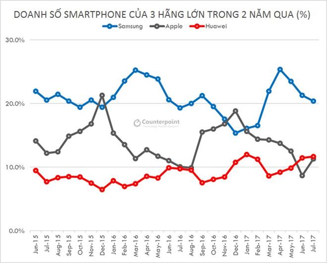 Thị phần smartphone toàn cầu qua các tháng.