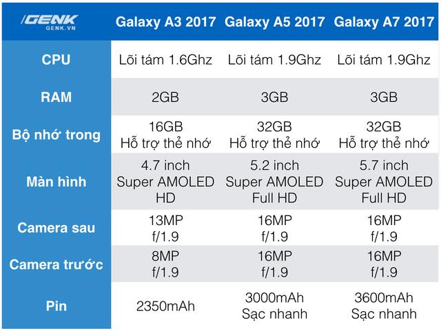 Cấu hình của Galaxy A 2017