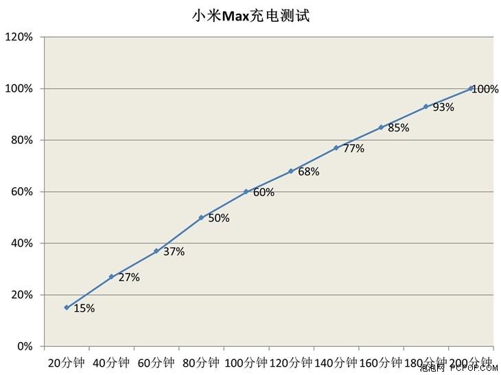 Biểu đồ thời gian sạc của Xiaomi Max