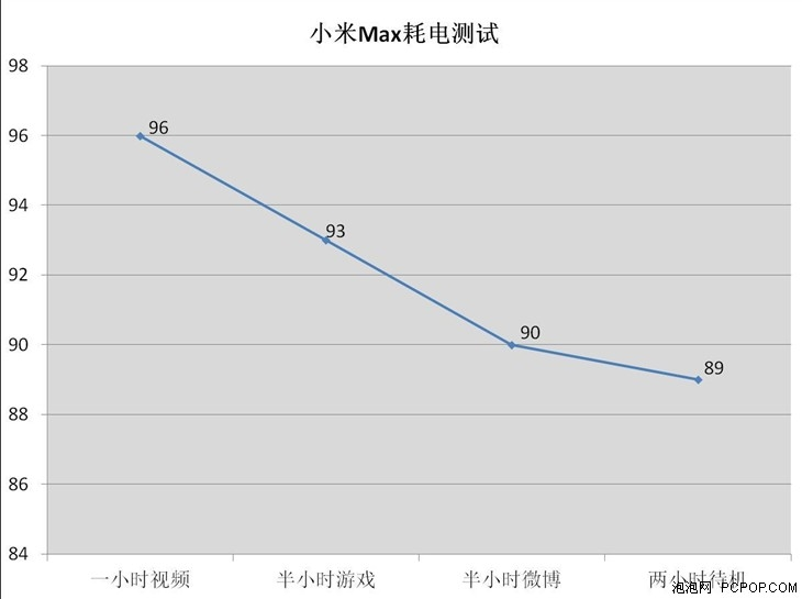 Biểu đồ thời gian xả pin của Xiaomi Max