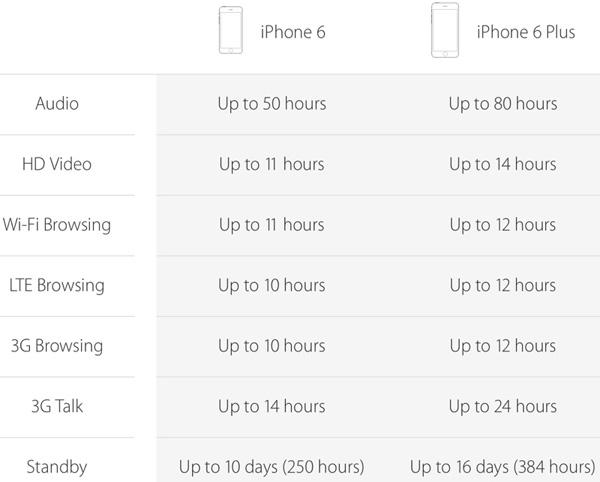 iPhone 6 Cũ Like New thời lượng pin