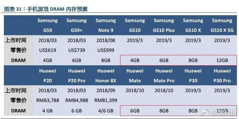 Samsung Galaxy S10 sẽ có bản RAM 12GB