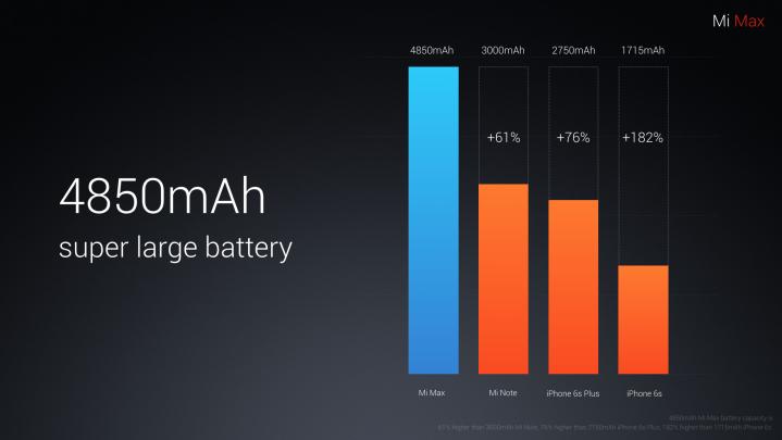Xiaomi Mi Max 32GB chính hãng dung lượng pin