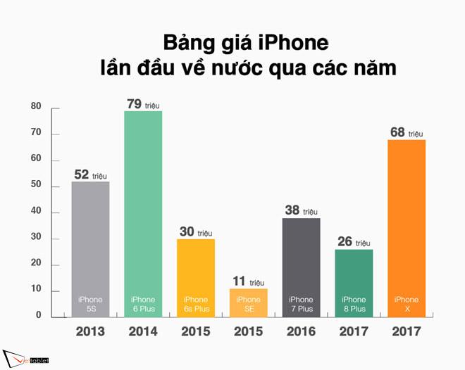 Giá iPhone X chưa phải cao nhất trong lần đầu về Việt Nam trong các năm gần đây. Đồ họa: Như Ý.