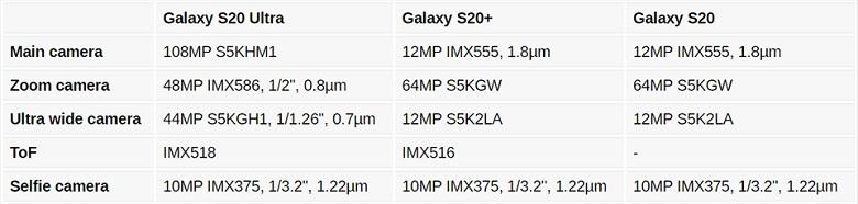 chi tiết camera Samsung Galaxy S20