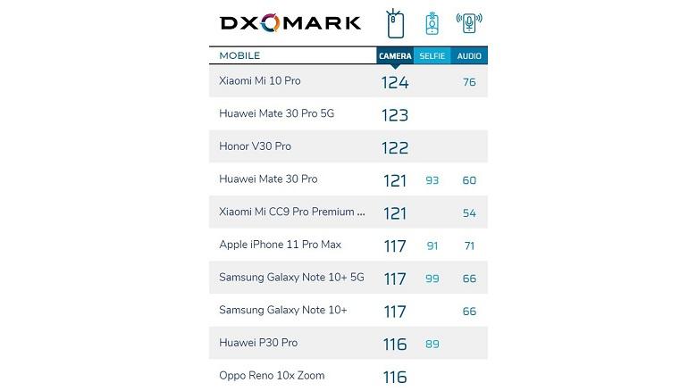 Xiaomi Mi 10 Pro 5G đứng đầu bản xếp hạng DxOMark