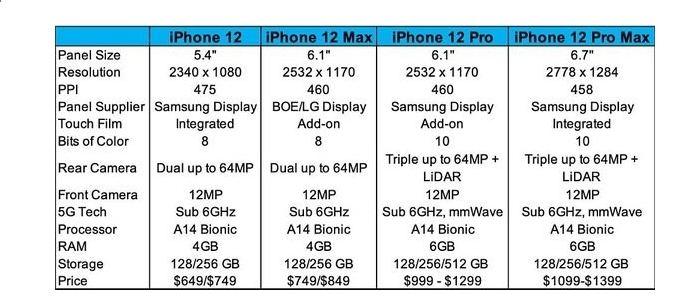 cấu hình iPhone 12