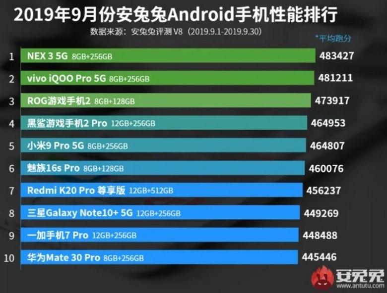 danh sách TOP 10 smartphone Android mạnh nhất tháng 9
