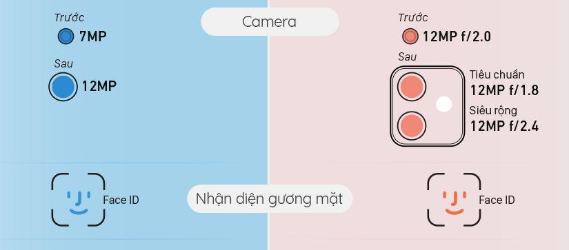 camera iPhone 11 vs iPhone XR