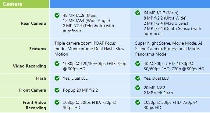 camera Redmi K30 4G vs Redmi K20
