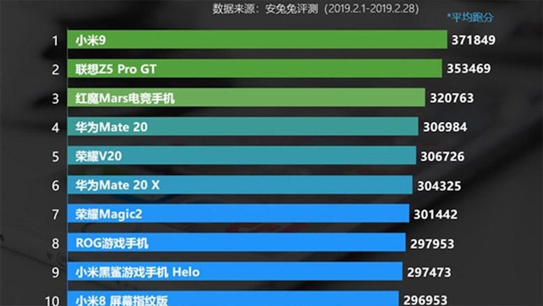 điểm antutu của Xiaomi mi 9