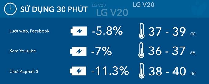 nhiệt độ máy LG V20