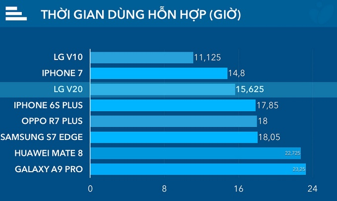 so sánh pin LG V20