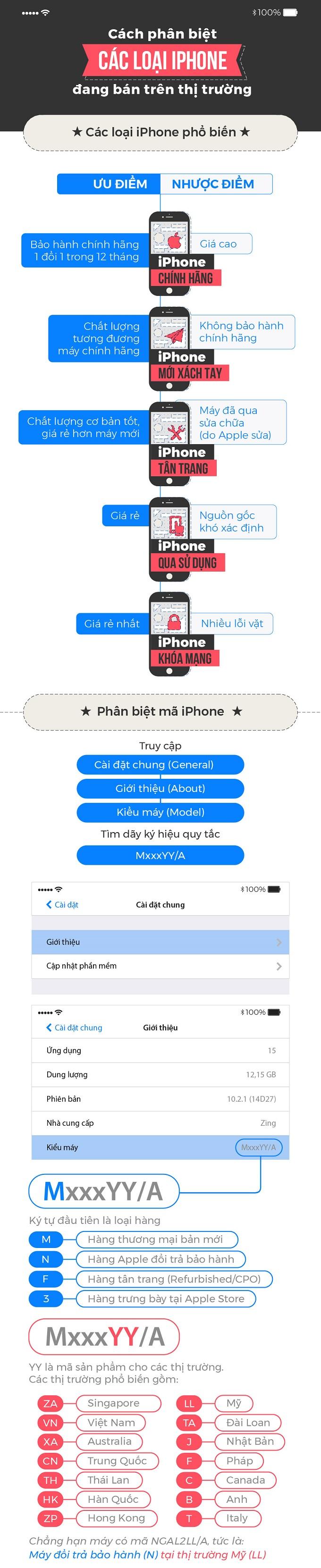 phân biệt iPhone