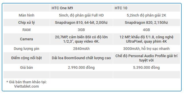 bo-doi-htc-one-m9-htc-10-viettablet