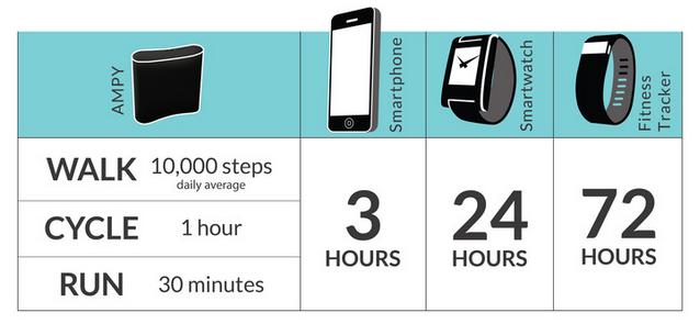 sạc pin điện thoại bằng đi bộ