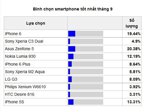 zenfone-5-vuot-mat-iphone-6-tren-ban-xh-thang-9