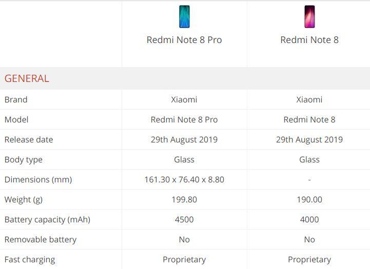 Xiaomi Redmi Note 8 Pro với Redmi Note 8